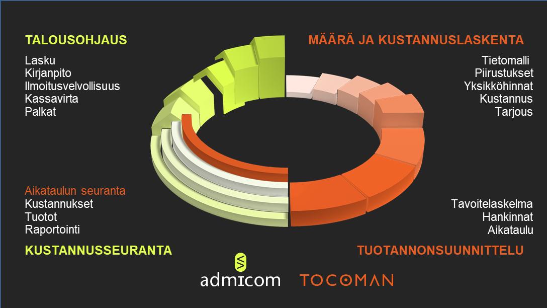 Tocoman-Admicom animaatio